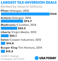 Pfizer and Allergan Merge in $160B Tax Inversion Deal
